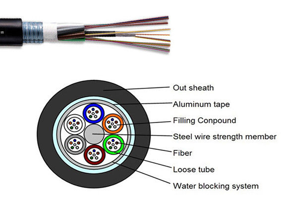 GYTA Optical Fiber Cable Single Mode Outdoor With Aluminum Tape Layer