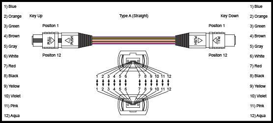 0.2dB Insertion Loss MPO MTP Patch Cord 3m 5m 10m 50 / 125 Core LSZH Violet 0