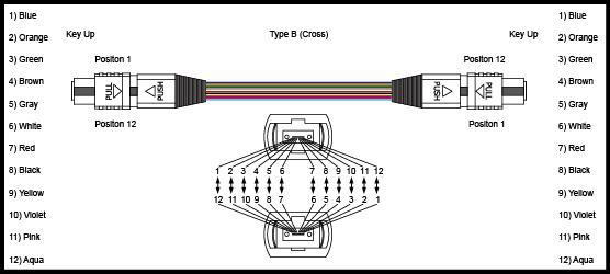 0.2dB Insertion Loss MPO MTP Patch Cord 3m 5m 10m 50 / 125 Core LSZH Violet 1