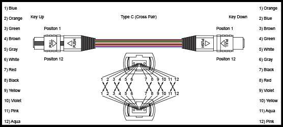 0.2dB Insertion Loss MPO MTP Patch Cord 3m 5m 10m 50 / 125 Core LSZH Violet 2