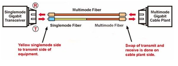 FC/APC to FC/APC Single Mode Fiber Patch Cable Simplex Mode Conditioning 1